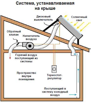 На схеме представлен воздушный солнечный коллектор.  Его плюсы в том, что ненужно подготавливать коллектор к зиме...